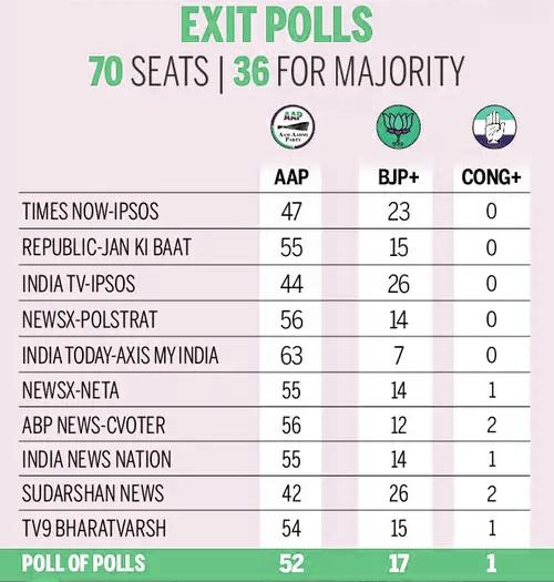 exit polls delhi election 2020