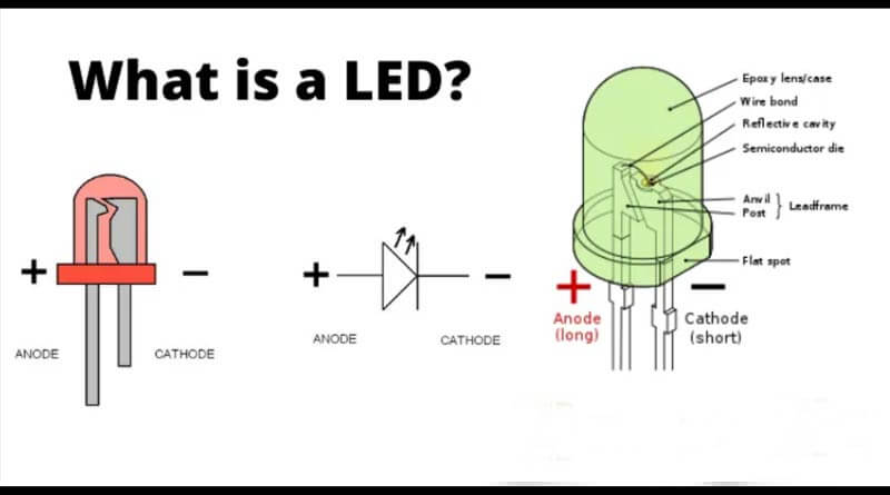 LED meaning in hindi